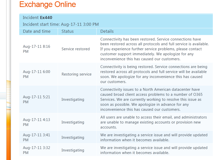 Office365 Outage: It happens… know about it  | The World