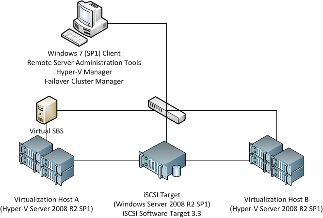 Busting the Myth: You cannot cluster Windows Small Business Server ...