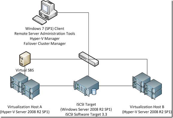 Busting the Myth: You cannot cluster Windows Small Business Server (1/2)