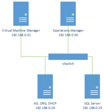 Getting Started with System Center 2012: OpsMgr & VMM | The